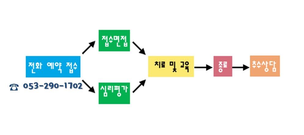 예약 및 절차.jpg